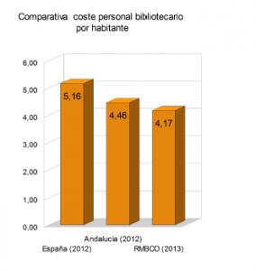 gastos-personal-por-habitante